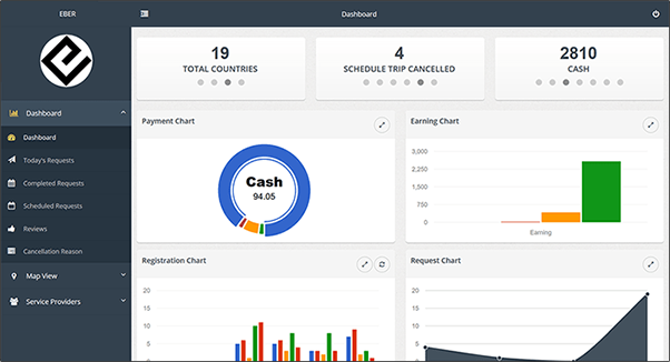 admin dashboard of limousine management software